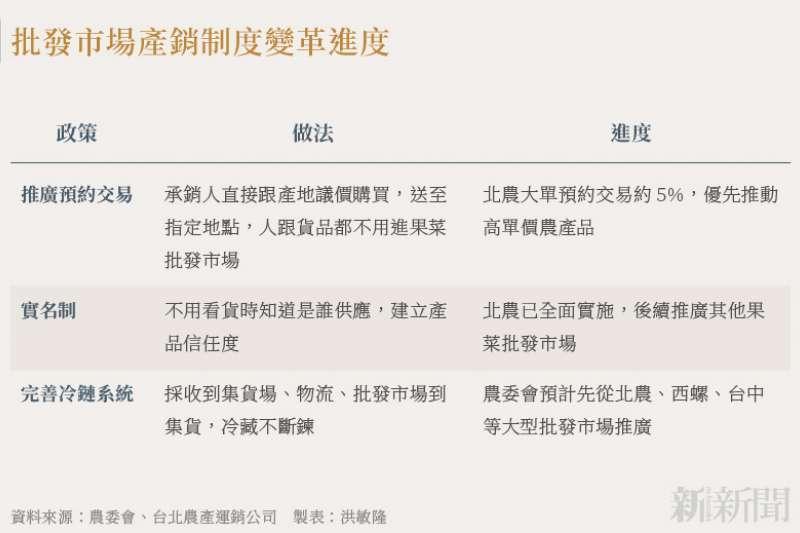 20210721-SMG0034-N02-洪敏隆_批發市場產銷制度變革進度