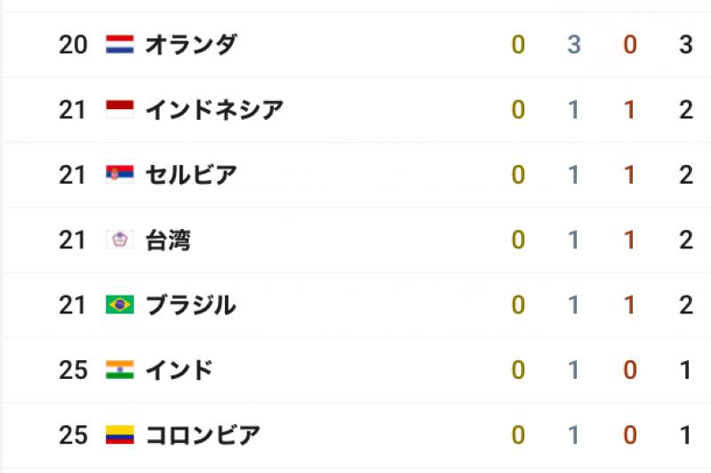 NHK官方網站正名我國代表隊為「台灣」。(取自NHK官網)