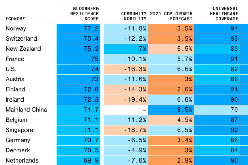 美國媒體《彭博》每月公布最新全球防疫韌性排名(Covid Resilience Ranking)。(取自彭博官網)