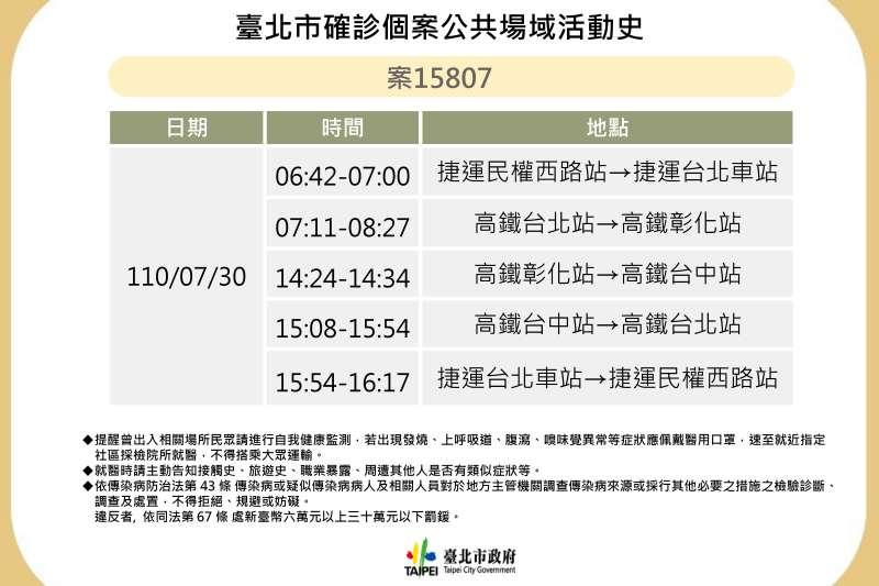 台北市衛生局3日公布1例確診者足跡,該案在上月30日曾搭乘高鐵往返台北、台中、彰化,以及捷運台北車站及民權西路站之間。(北市府提供)