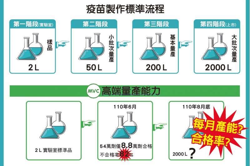 20210803-疫苗製作流程。(國民黨團提供)