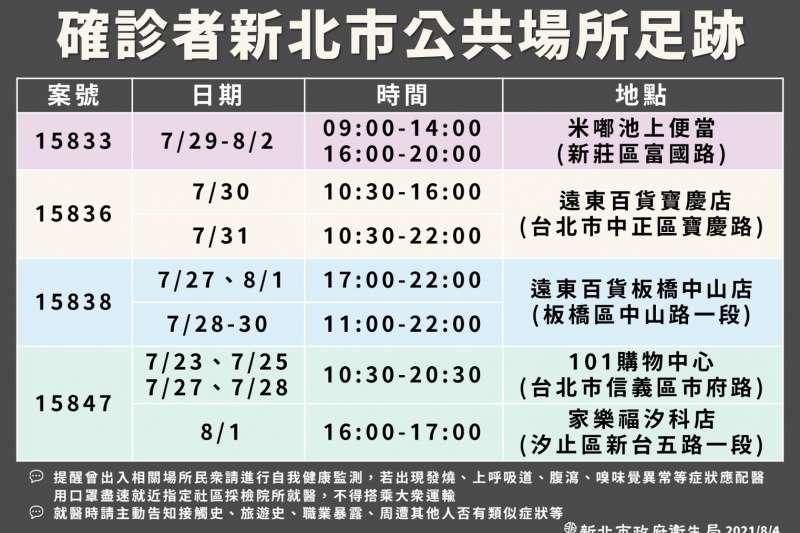 新北ˋ市確診新冠肺炎者足跡(圖/新北市衛生局提供)