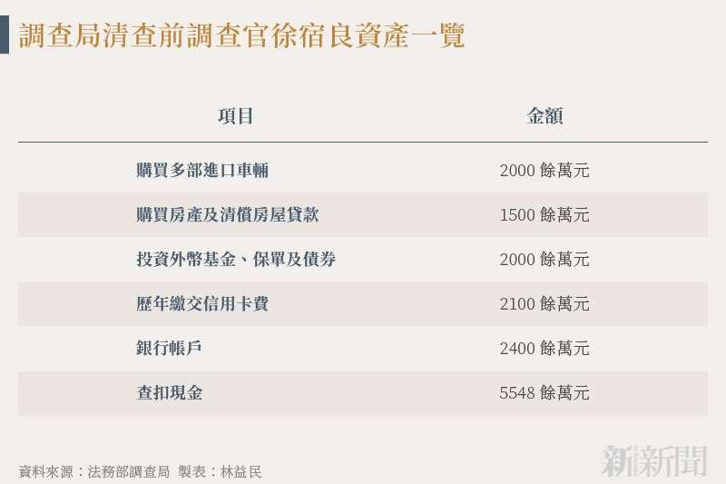 20210811-SMG0034-N02-林益民_調查局清查前調查官徐宿良資產一覽