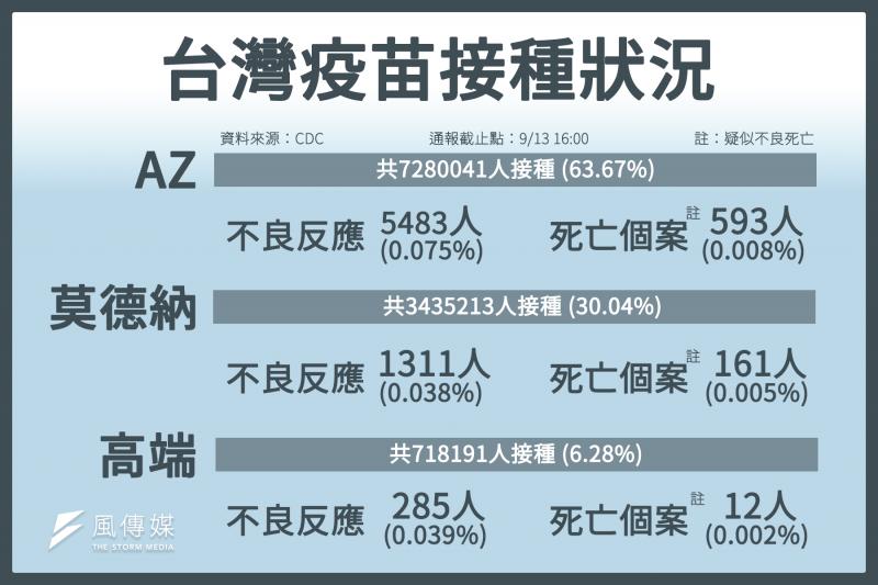 台灣疫苗接種狀況。(圖/風生活製)