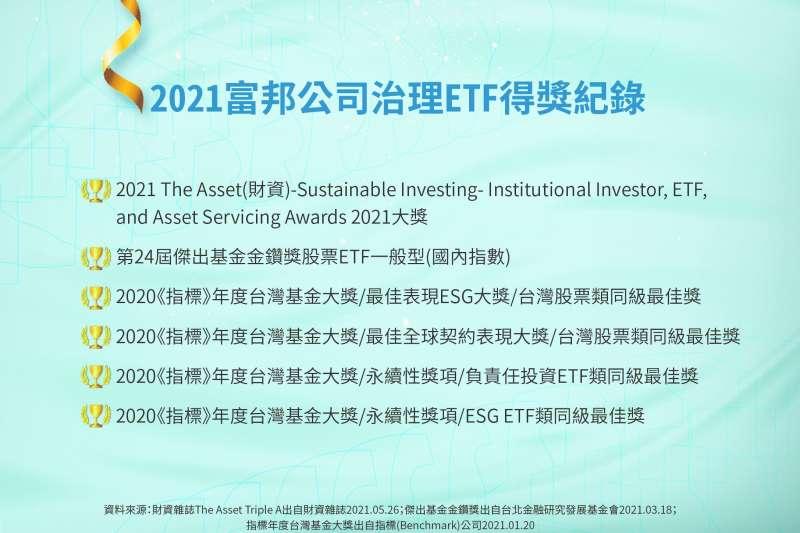 2021富邦公司治理ETF得獎紀錄。(資料來源:富邦投信/製表:風傳媒)