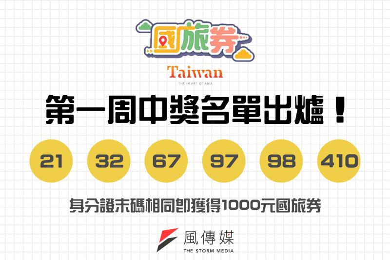 第一周國旅券中獎名單出爐,身分證末碼相同即獲得1000元國旅券。(圖/風生活ˋ製)