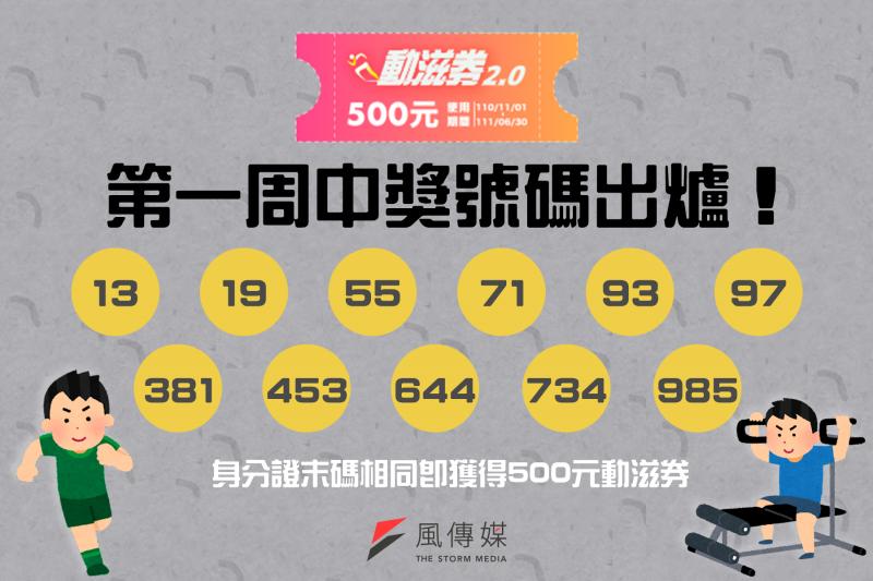 第一周動滋券中獎名單出爐,身分證末碼相同即獲得500元動滋券。(圖/風生活製)