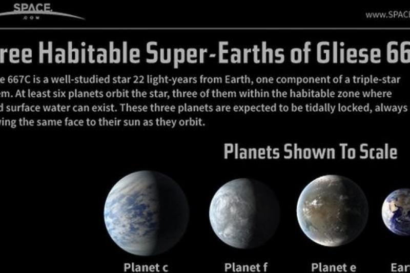 銀河系中可能存在88億顆氣溫合宜的適居行星(取自網路)