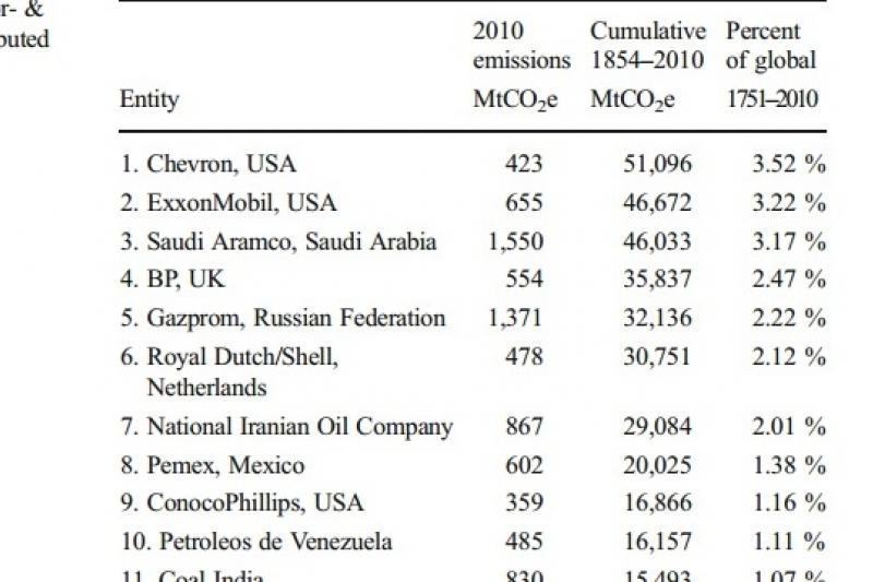 一份1854年到2010年的氣候變遷研究報告指出,21世紀的氣候危機,全球90家跨國企業「居功厥偉」(取自網路)