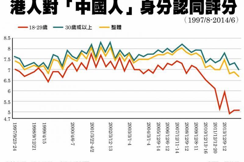 香港民眾對中國人的身分認同降至1997年回歸以來最低。(圖表資訊轉引自主場新聞,風傳媒製圖)