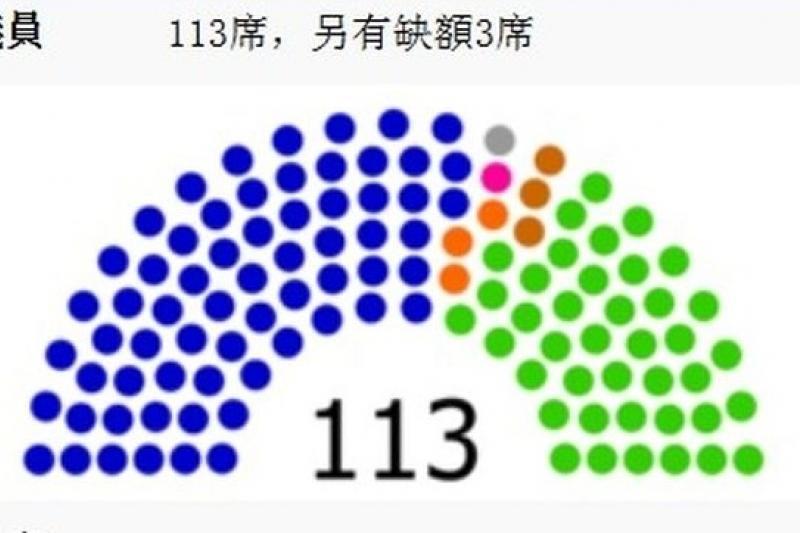九合一選舉後,有五席立委必須補選,立法院現有席次結構還要微調(取自維基百科/另議員應為立委)