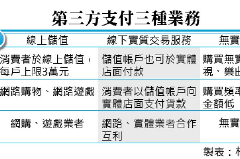 業界期待已外的第三方支付業務相關法案,行政院會終於在4日上午通過。(林彥呈、李承祐製表)