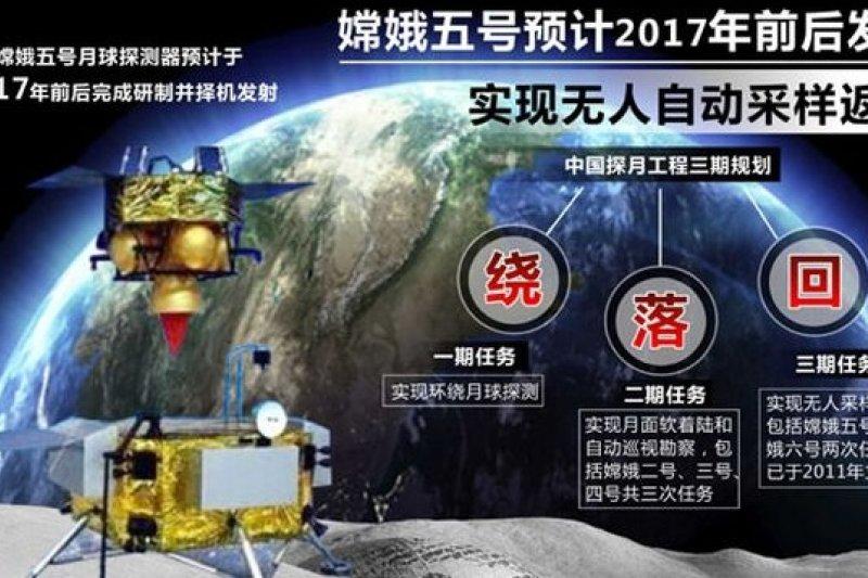 嫦娥五號預計於2017年發射,此為示意圖。(新華網)
