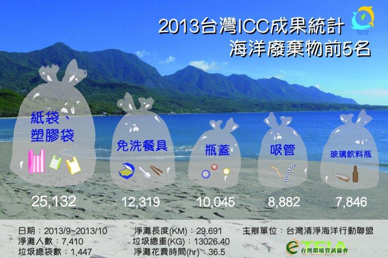 2013年台灣地區環保志工淨灘「所得」前5名。