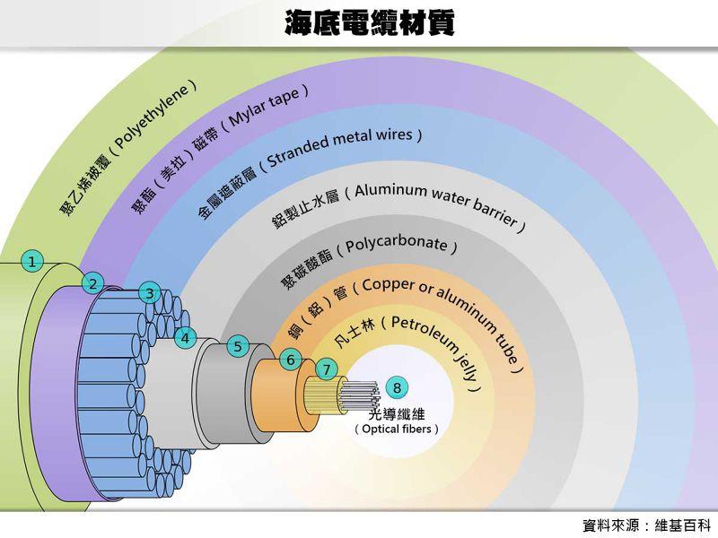 海底電纜材質。