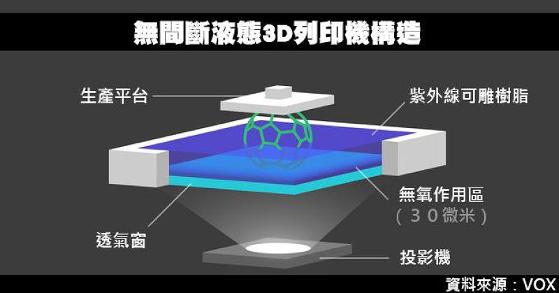 無間斷液態3D列印機構造圖。(風傳媒製圖)