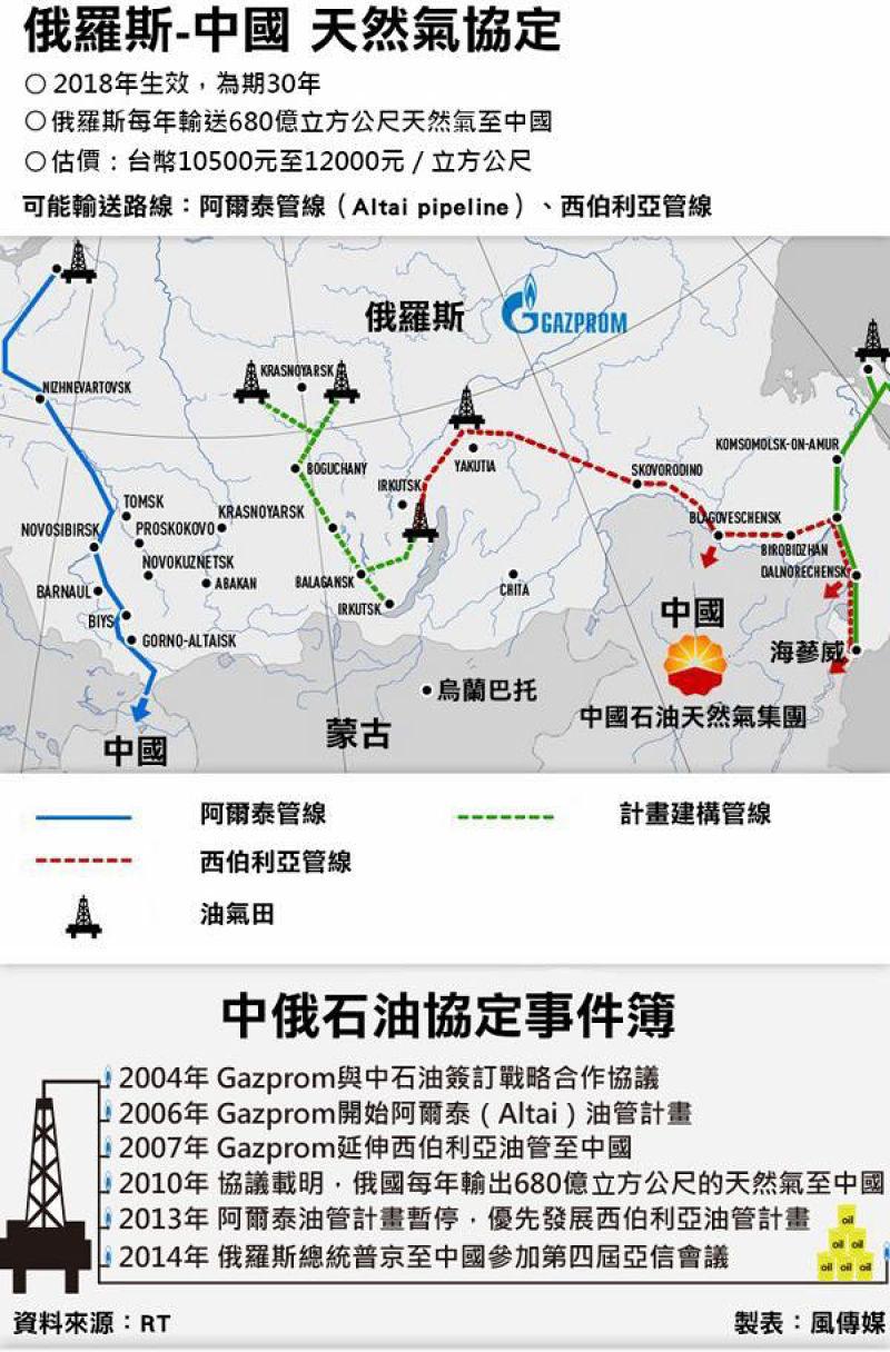 俄中天然氣管線圖。(風傳媒製圖)