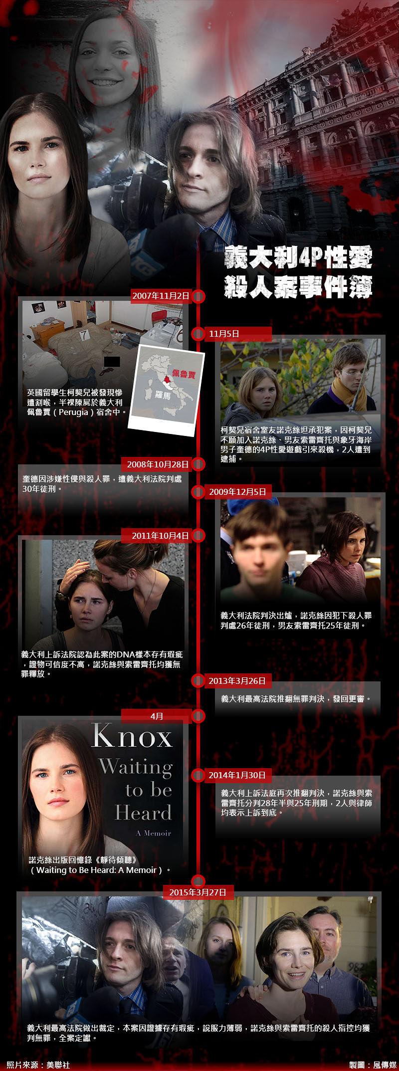 義大利4P性愛殺人案事件簿。(照片來源:美聯社,風傳媒製圖)