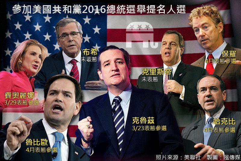 參加美國共和黨2016年總統提名人選。(風傳媒製圖)