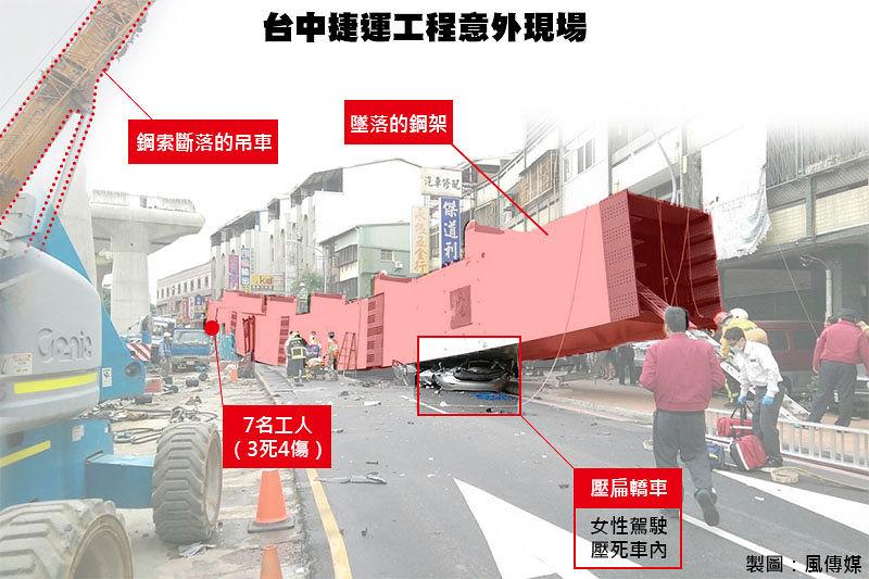 台中捷運意外現場圖