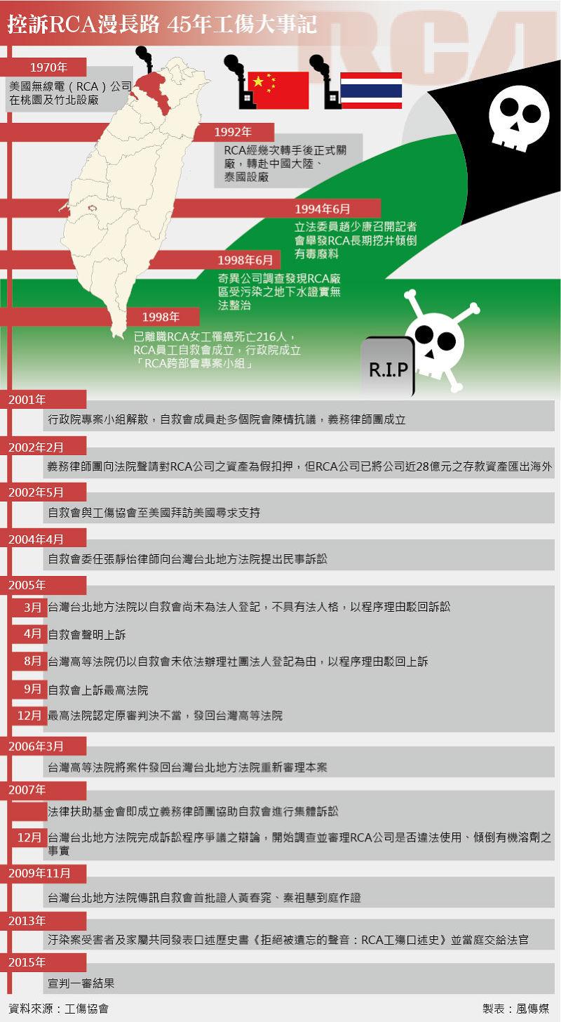 控訴RCA漫長路 45年工傷大事記(製表:風傳媒)