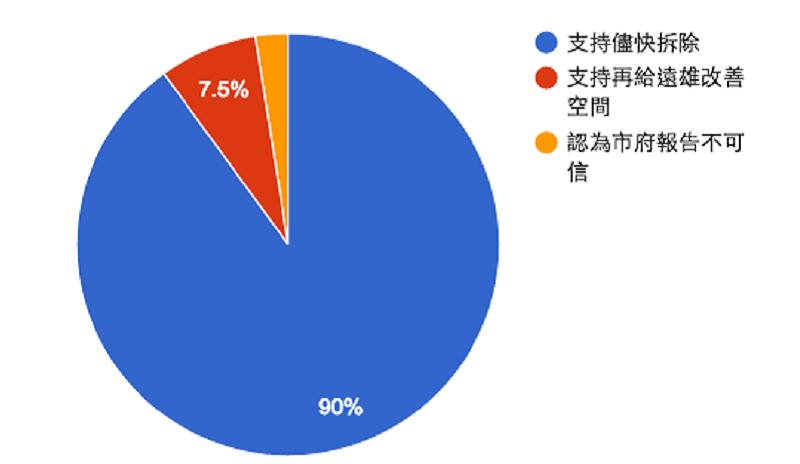 照片取自「柯P新政進度條」臉書統計