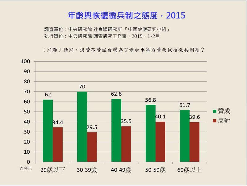 20150420-SMG0045-002-年齡與恢復徵兵制之態度(資料來源:張茂桂所做之民調).JPG