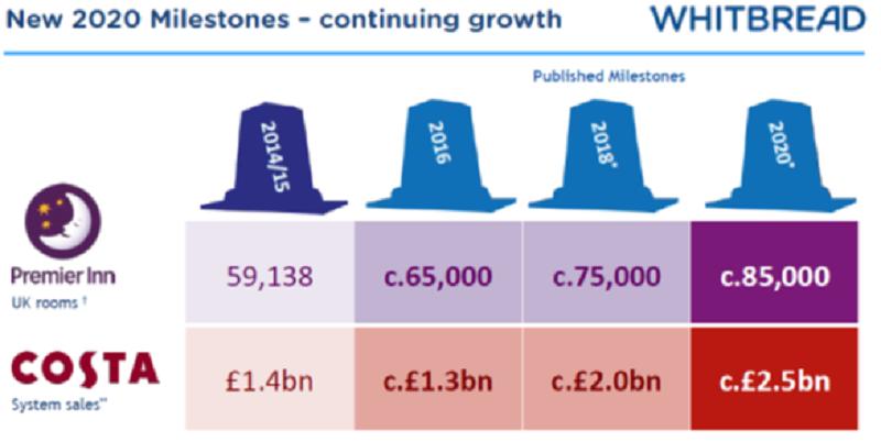 前任CEO制定的五年計劃能否貫徹決定WTB股價表現(資料來源:Whitbread公司網站)