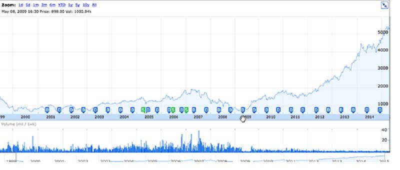 (WTB股價,資料來源:Google Finance)