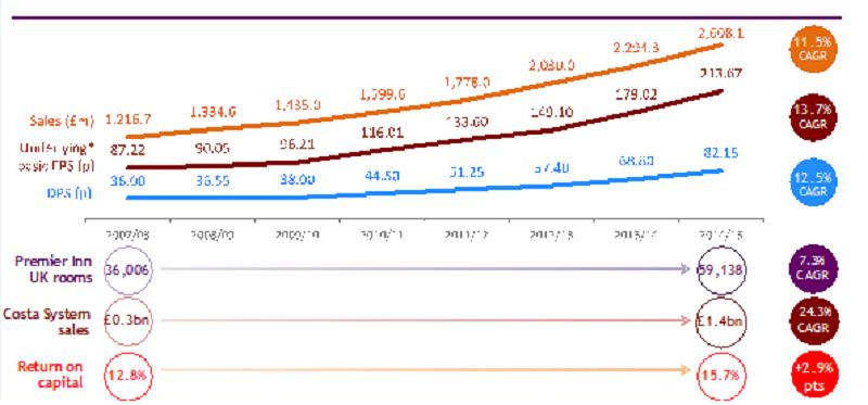 (WTB營運績效良好,成為股市甜心,資料來源: Whitbread公司網站。)