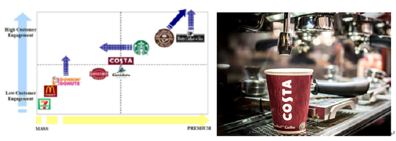(咖世家想挑戰星巴克全球咖啡連鎖店的霸主地位,需要先以互聯網思維轉型。)