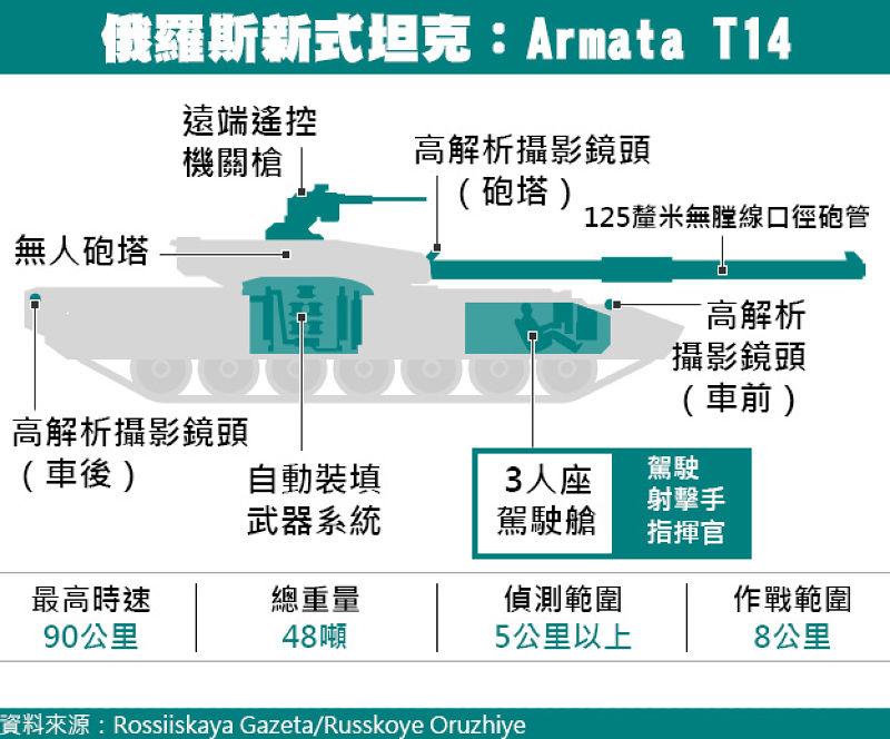 Armata T-14主要配置與性能。