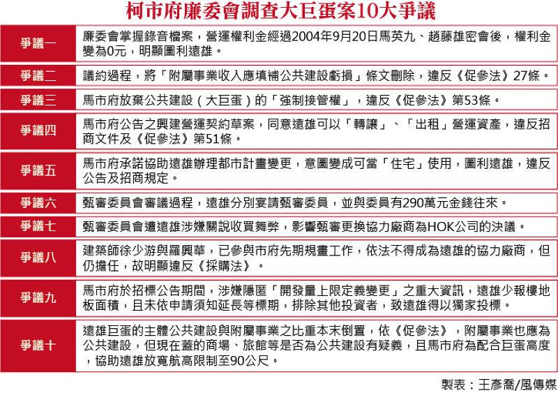 20150508-003-SMG0035-柯市府廉委會調查大巨蛋案10大爭議.jpg