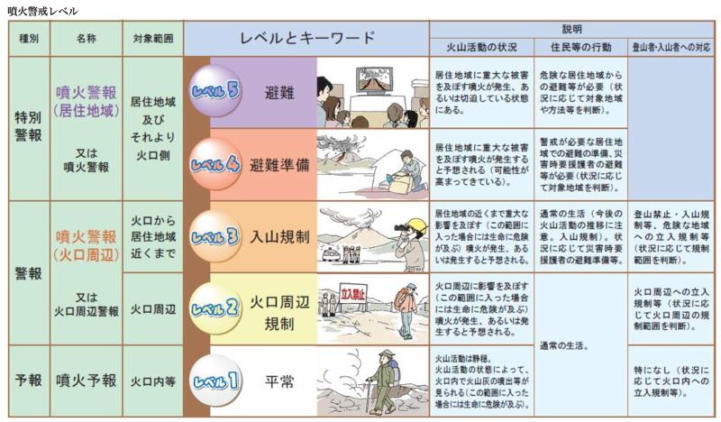 火山噴發警戒分級表。(日本氣象廳)