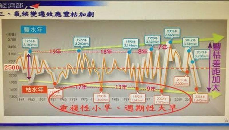 台灣已經不是一個年年有2500毫米雨量的國家,隨時可能面臨缺水,許多水資源結構需要透過修法促成,這需要立法院的支持。(取自經濟部官網)