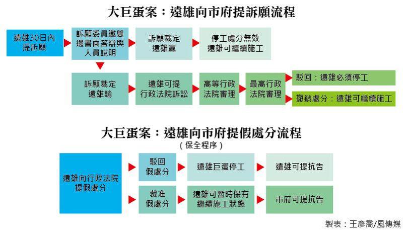 20150521-002-SMG0035-大巨蛋案:遠雄向市府提訴願流程