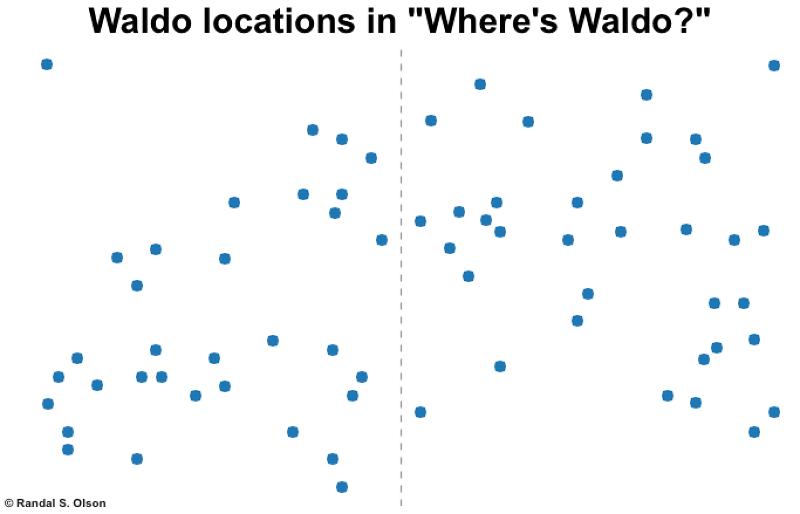 取最前面68篇繪製而成的威利藏身分布圖