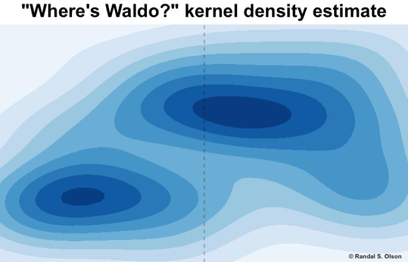 核分布估計圖,顏色越深處越可能找到威利。