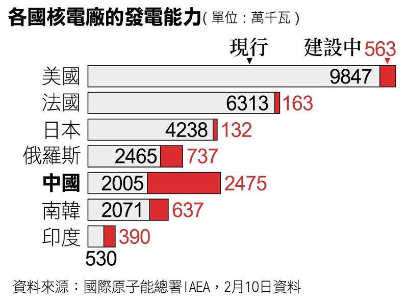 中國核電發展。