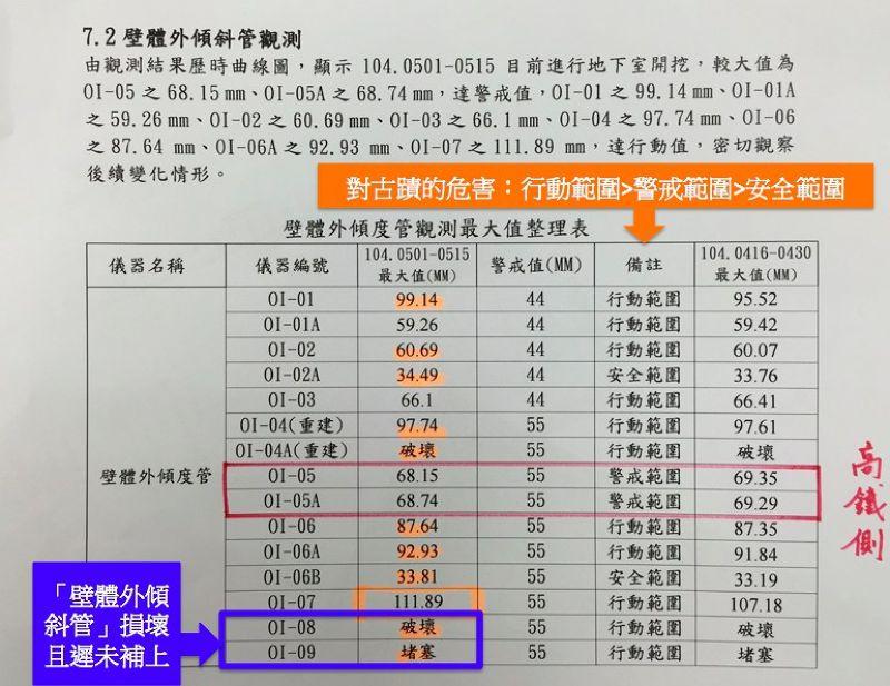 壁體外傾度管觀測最大值整理表-童仲彥辦公室提供.jpg