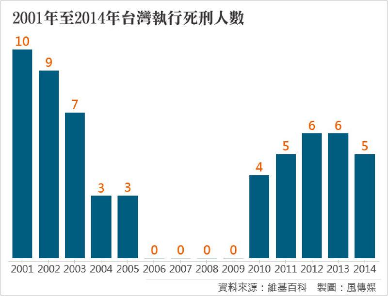 20150601-SMG0034-T02-2001年至2014年台灣執行死刑人數.jpg