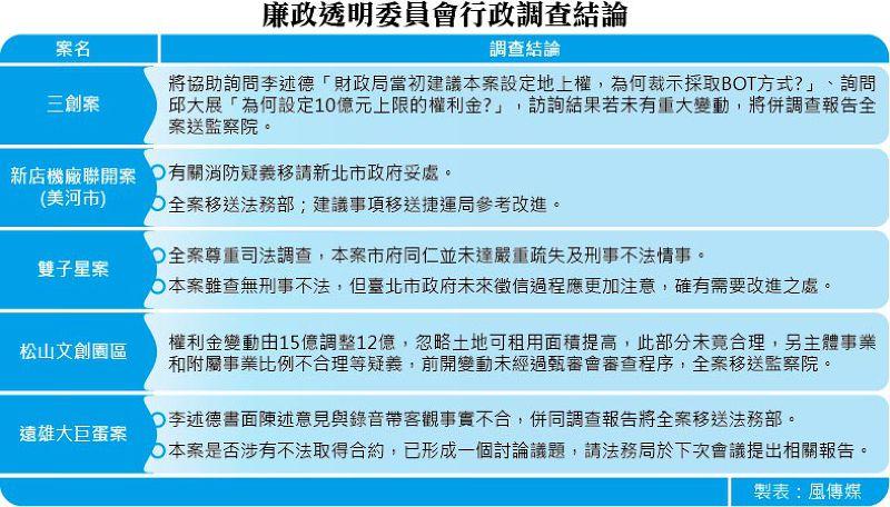 20150610-SMG0035-001-廉政透明委員會行政調查結論.jpg