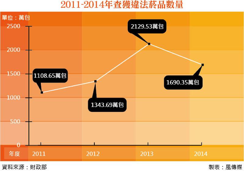20150502-SMG0035-008-2011-2015年查獲違法菸品數量.jpg