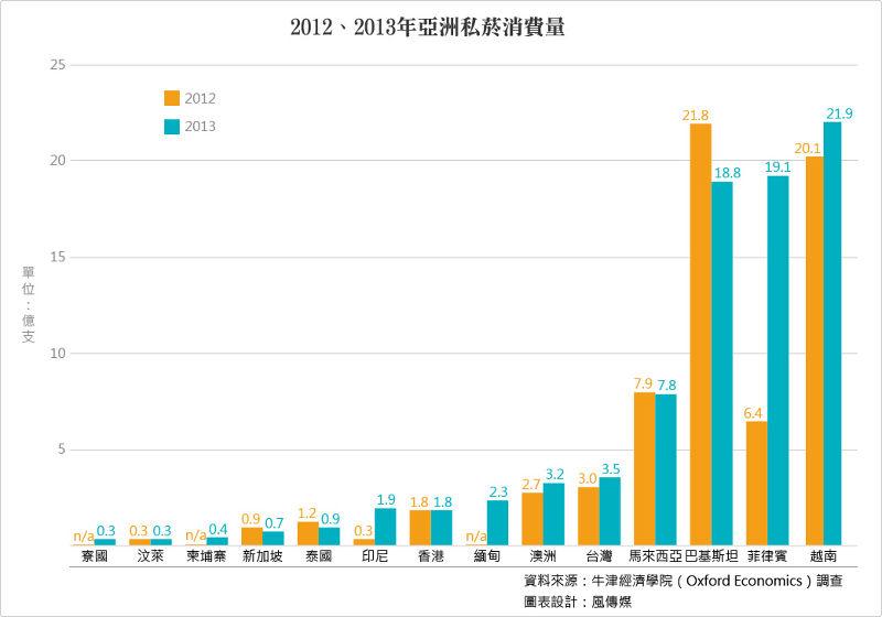 20150616-SMG0034-T02-2012、2013年亞洲私菸消費量.jpg
