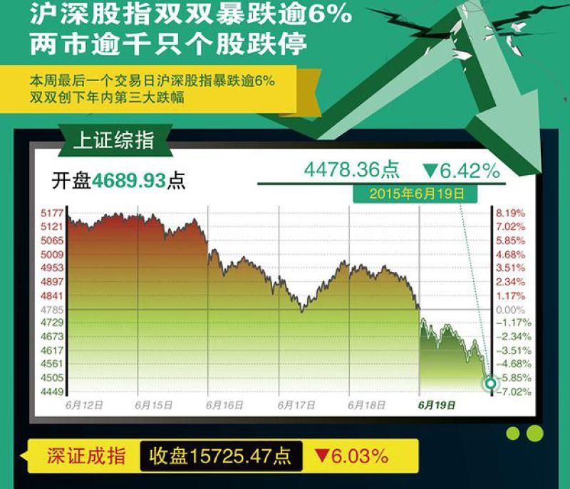 2015年6月19日上周最後一個交易日,滬深股指暴跌逾6%,雙雙創下年內第三大跌幅(新華社圖表)。(BBC中文網)