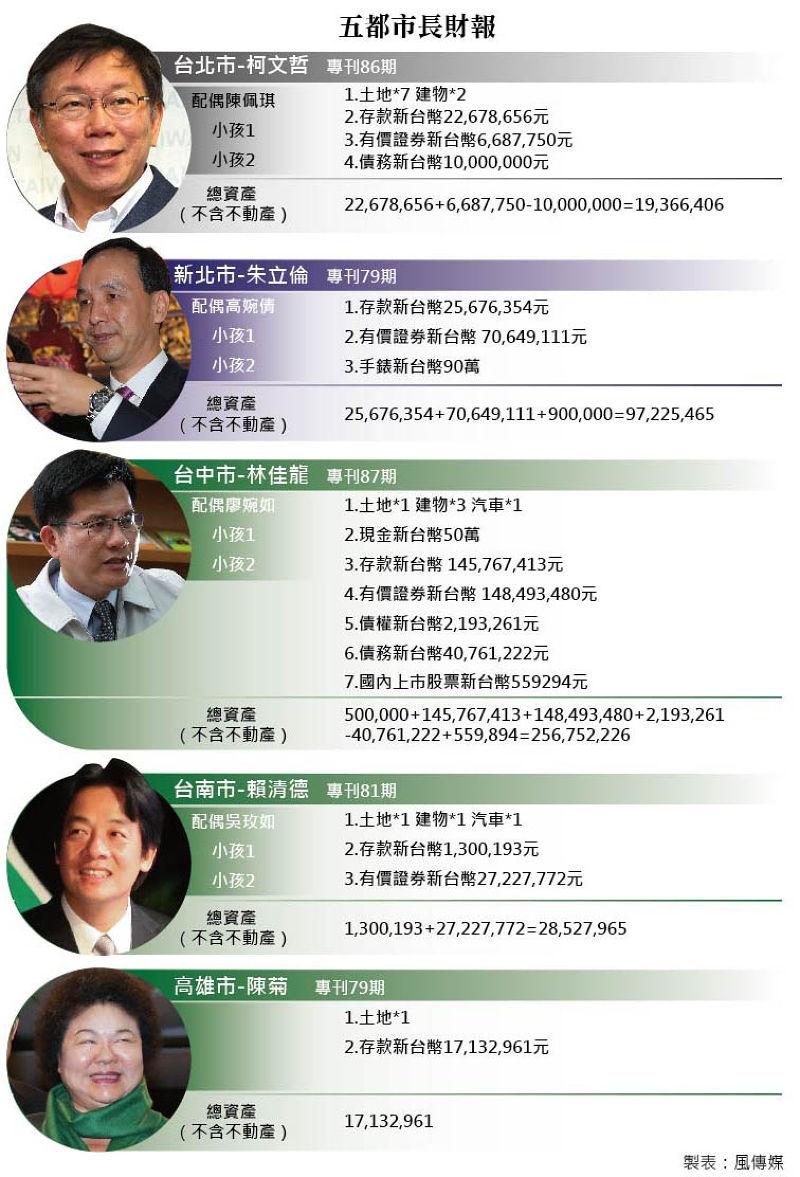 20150626-003-SMG0035五都市長財報(影像合成:風傳媒).jpg