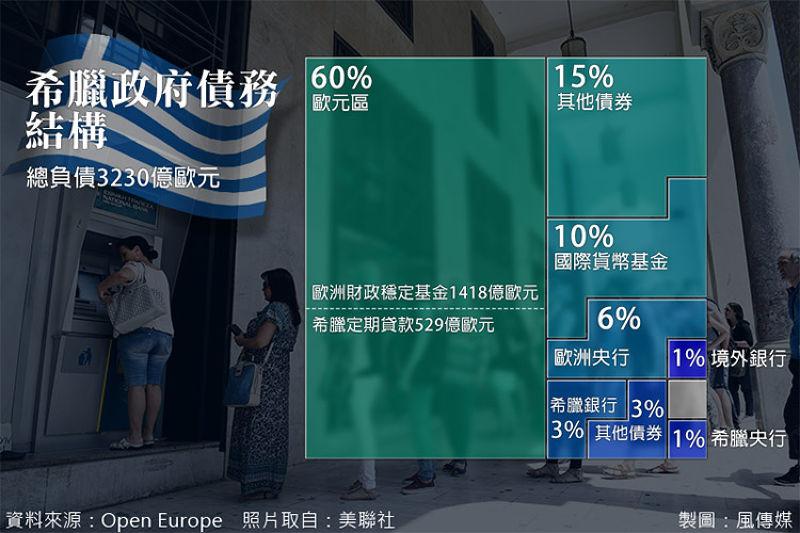 希臘政府債務結構。