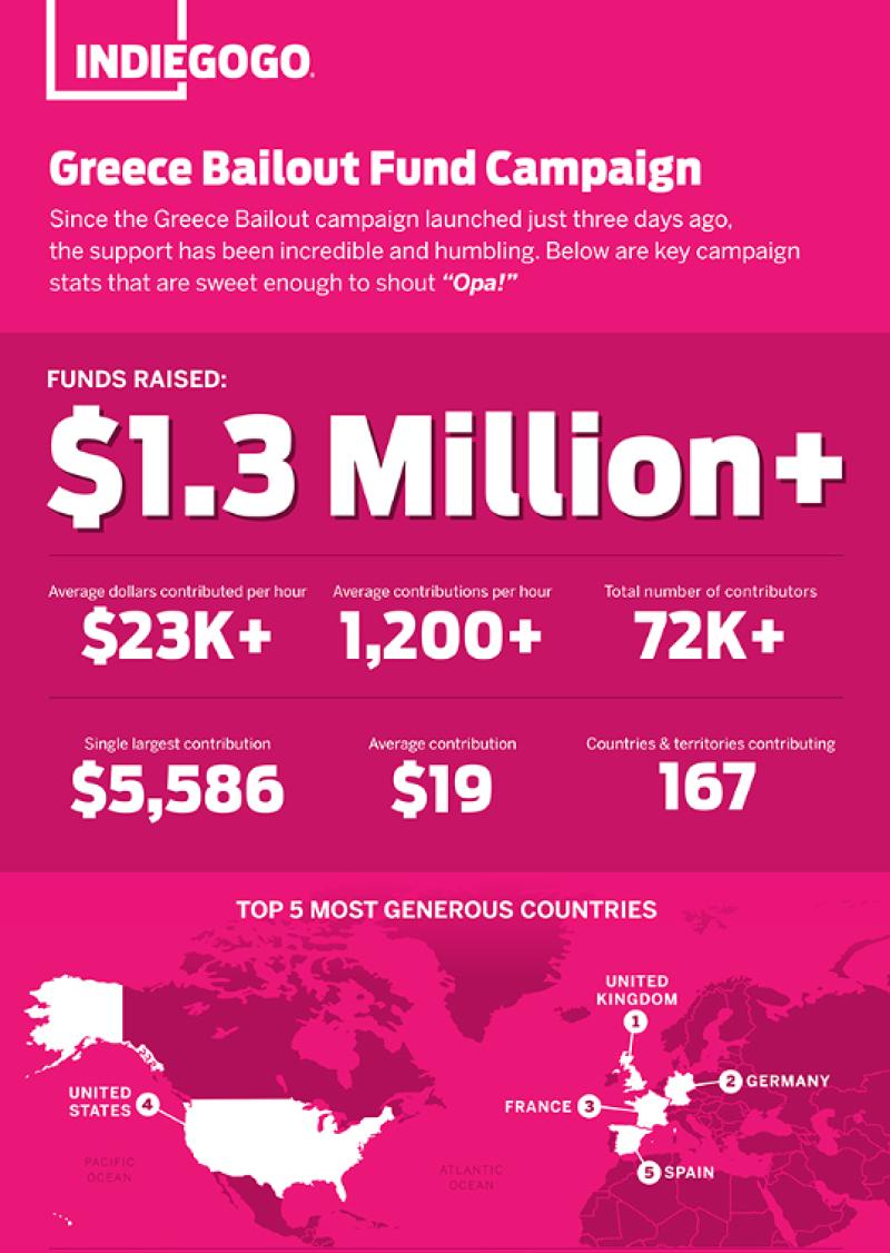 「紓困希臘基金」捐款來源