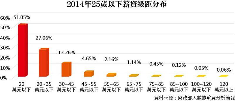 20150702-008-SMG0035-2014年25歲以下薪資級距分布