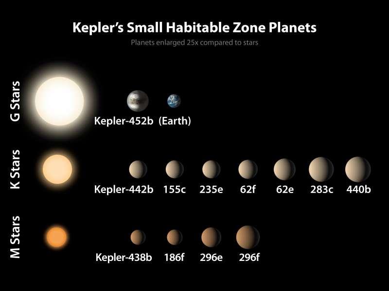 克卜勒太空望遠鏡迄今發現12顆地球的「兄弟姊妹」。(NASA)